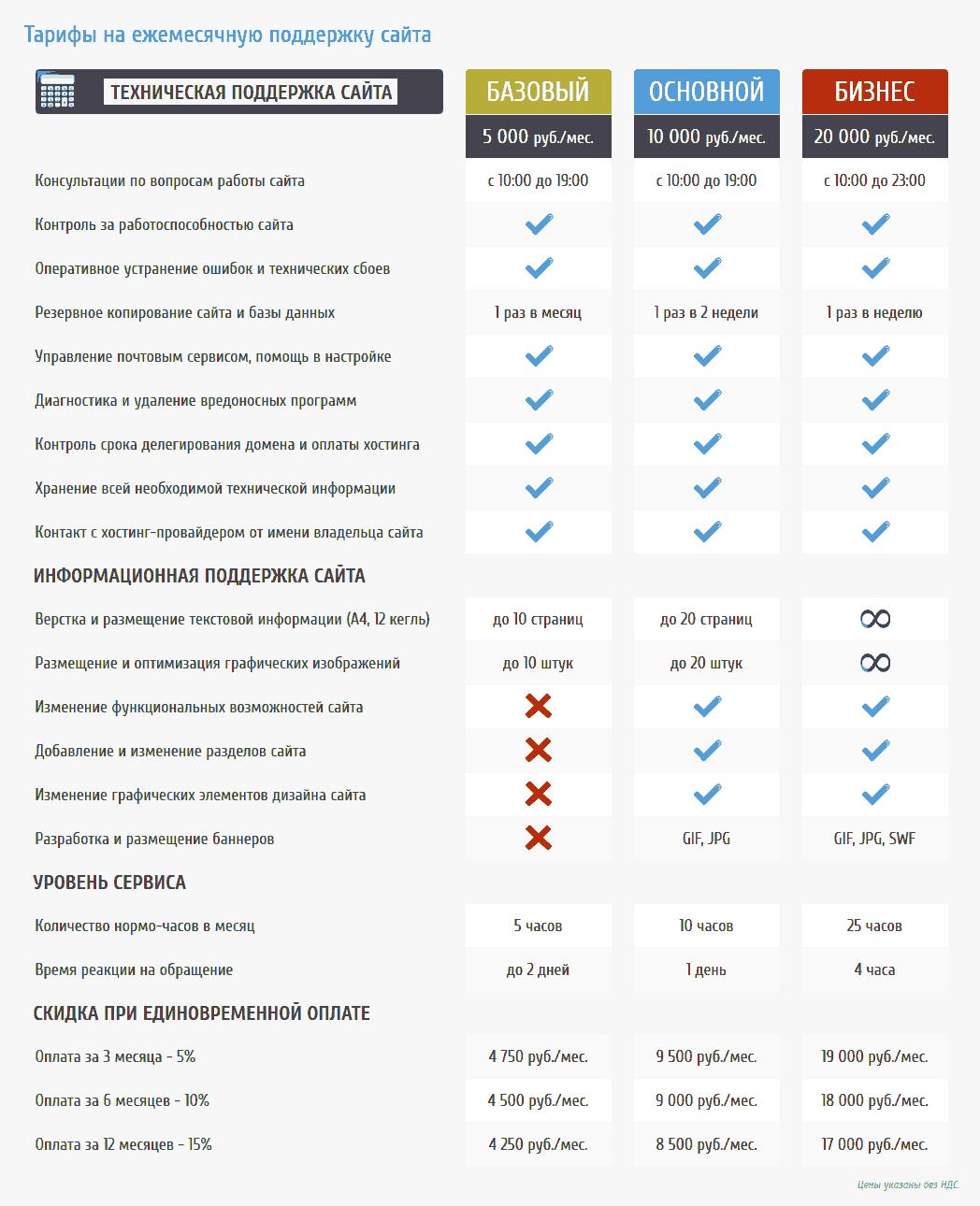 Обслуживание и сопровождение сайтов — цены